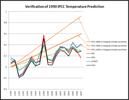 1990_ipcc_verification_2