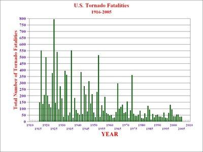 Tornadofatalites19162005sm