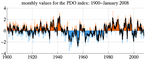Pdo_monthly