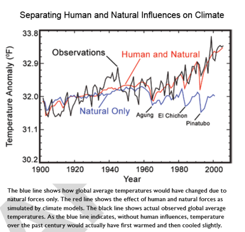 Climate Skeptic: Temperature History