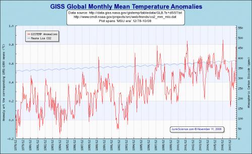 giss_global