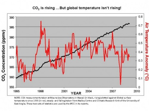 the_global_temperature_chart-545x409